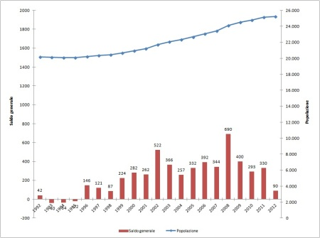 Popolazione residente a Vignola (scala di destra) e saldo generale (scala di sinistra) (anni 1992-2012)