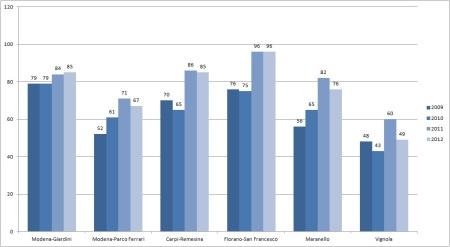 PM10: Numero di superamenti della soglia di legge nelle centraline di rilevazione della provincia di Modena (anni 2009-2012)