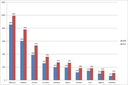 Primi dieci gruppi nazionali per consistenza. Confronto tra 2008 e 2013.